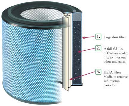 Replacement Filter for the HealthMate Jr. HM+ from Austin Air AUA-HMJRPLUSFILTER